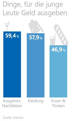 Grafik: Ausgaben junger Leute