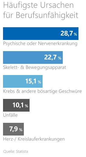 Statistik zu den häufigsten Ursachen für Berufsunfähigkeit