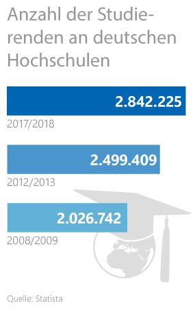 Grafik: Anzahl der Studierenden an deutschen Hochschulen