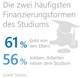Grafik: Die zwei häufigsten Finanzierungsformen des Studiums