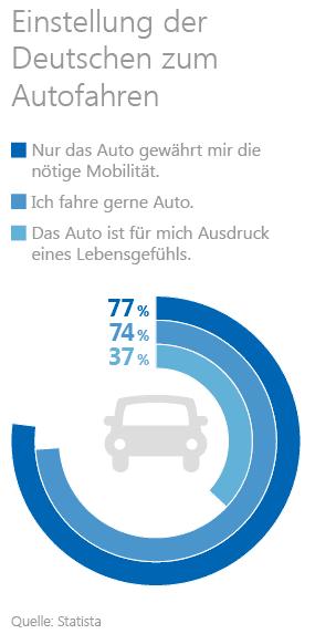 Statistik zur Einstellung der Deutschen zu ihrem Auto und zum Autofahren