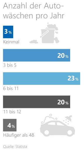 Statistik - wie häufig waschen die Deutschen ihr Auto?
