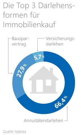 Hauskredit Was Ist Bei Der Hausfinanzierung Zu Beachten