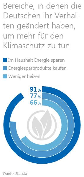 Statistik zum Verhalten der Deutschen bezogen auf den Klimaschutz